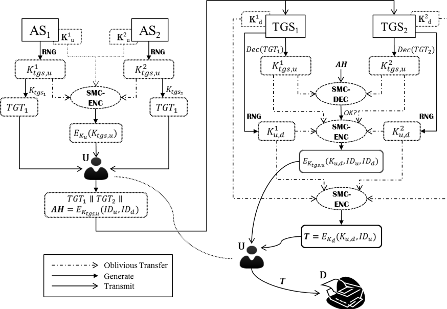 Protocol Details
